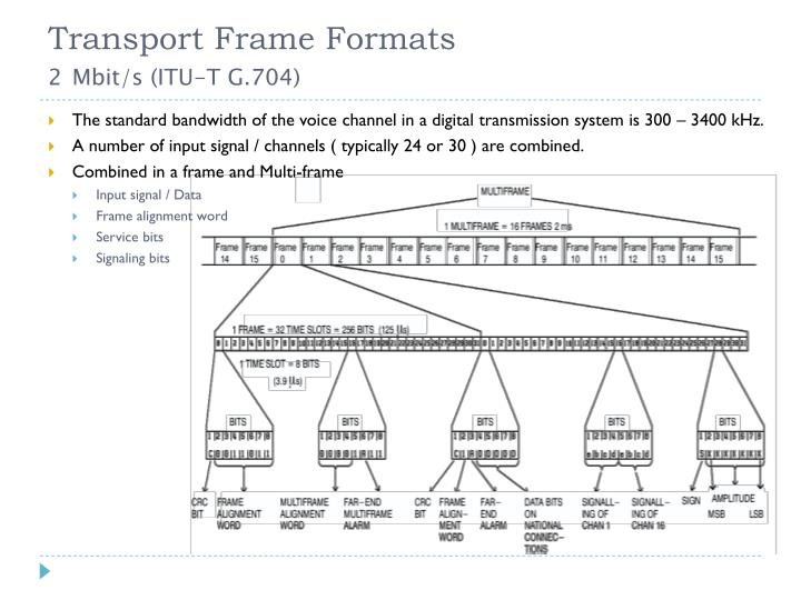 Transport Frame Formats