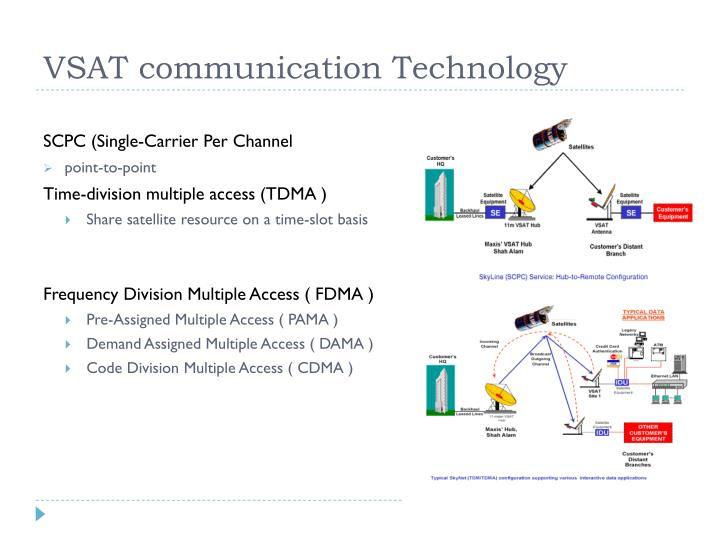VSAT communication Technology