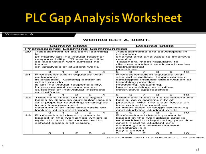 PLC Gap Analysis Worksheet