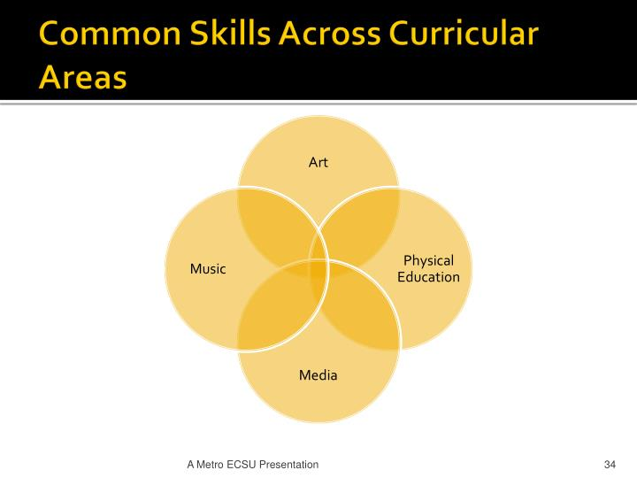 Common Skills Across Curricular Areas