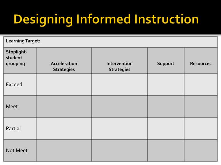 Designing Informed Instruction
