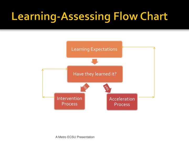 Learning-Assessing Flow Chart
