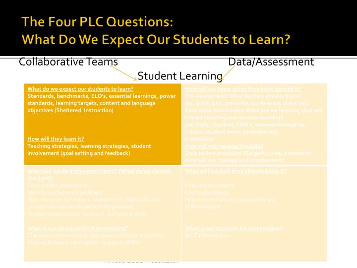 The Four PLC Questions: