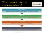 what do we expect our students to learn
