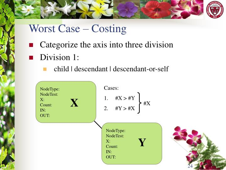 Worst Case – Costing