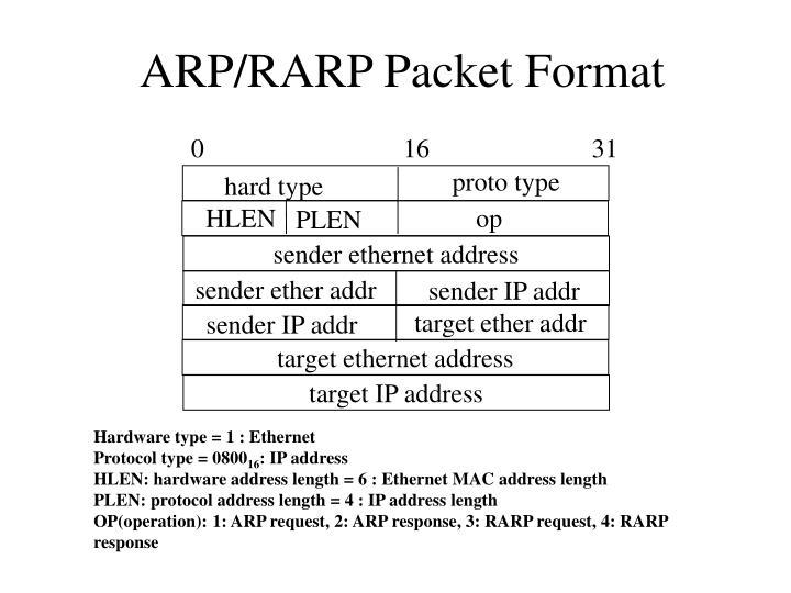 ARP/RARP Packet Format