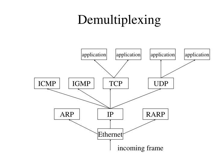Demultiplexing
