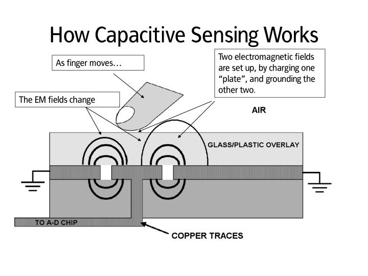 How Capacitive Sensing Works