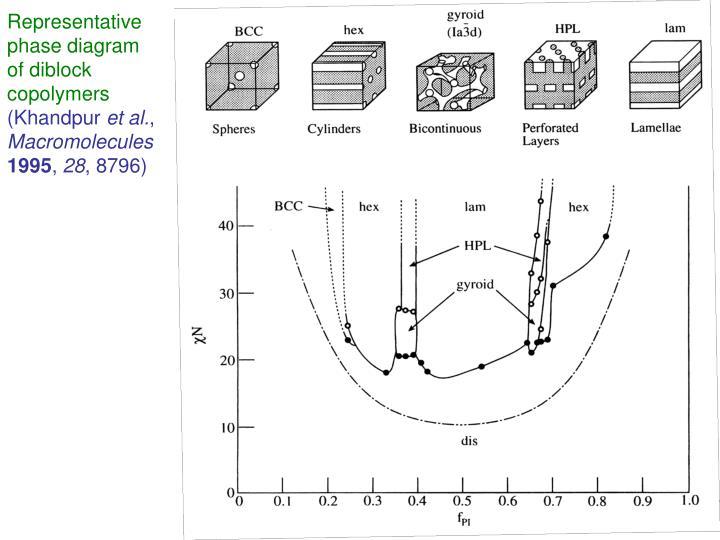 Representative phase diagram of diblock copolymers
