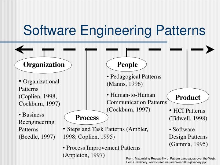 Software engineering patterns