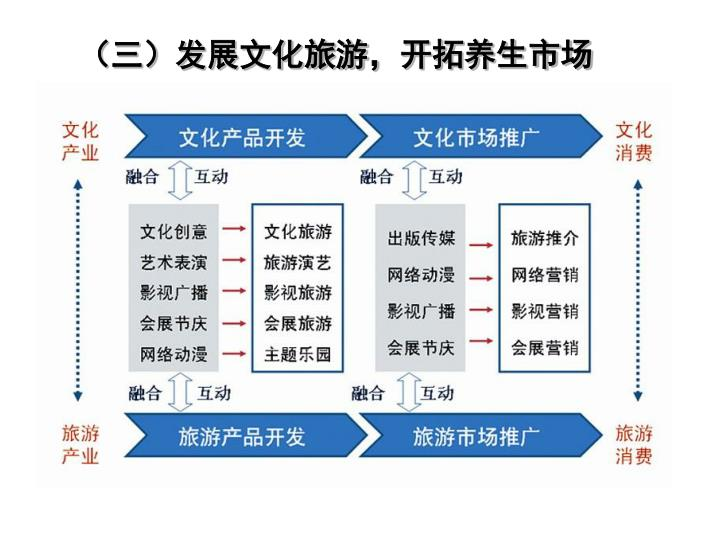 (三)发展文化旅游,开拓养生市场
