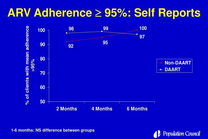 ARV Adherence
