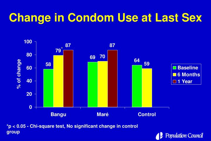 Change in Condom Use at Last Sex