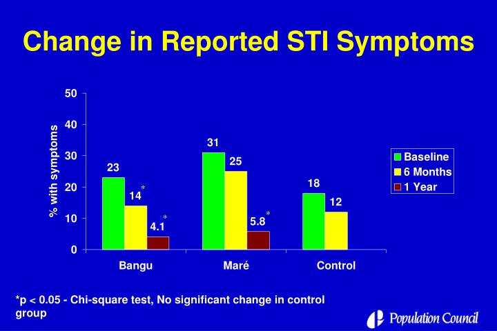 Change in Reported STI Symptoms