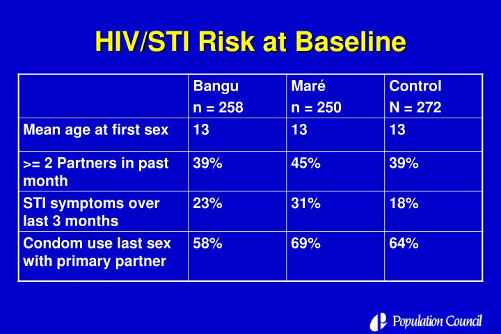 HIV/STI Risk at Baseline