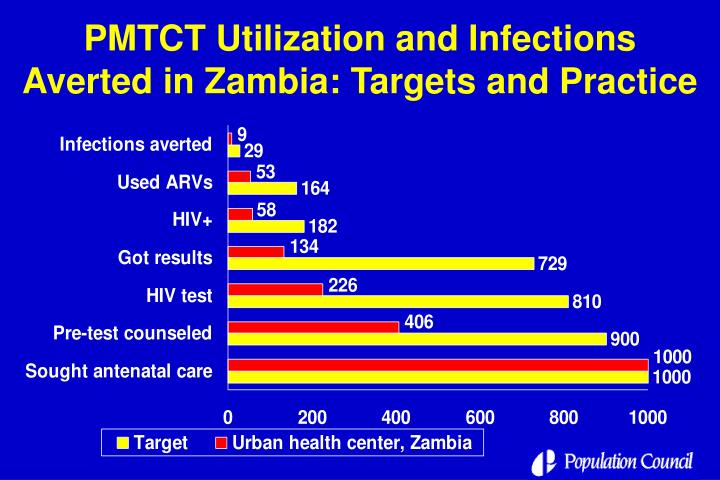 PMTCT Utilization and Infections