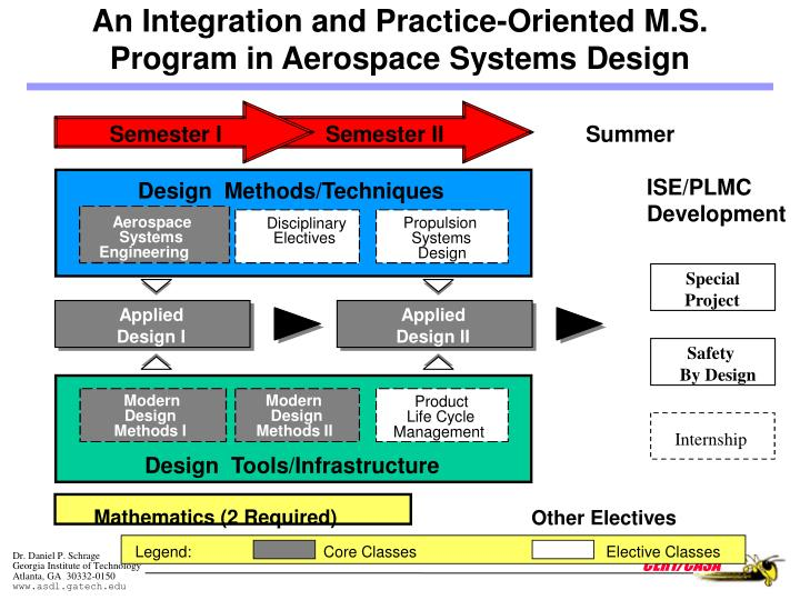 An Integration and Practice-Oriented M.S.
