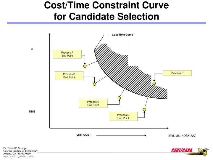 Cost/Time Curve