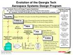 evolution of the georgia tech aerospace systems design program