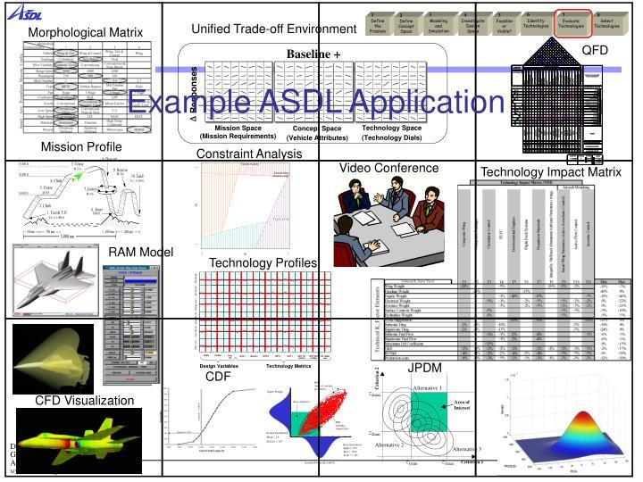 Example ASDL Application