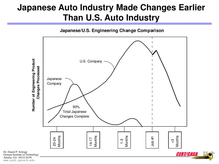 Japanese Auto Industry Made Changes Earlier Than U.S. Auto Industry