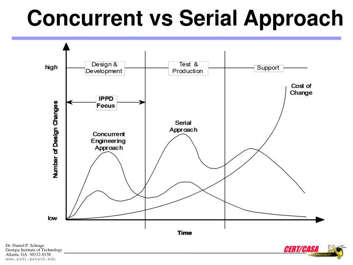 Concurrent vs Serial Approach