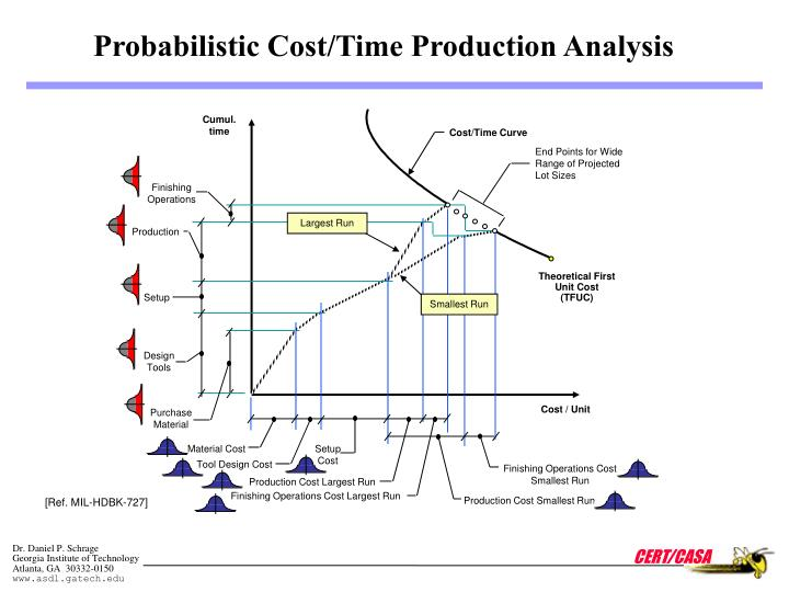 Probabilistic Cost/Time Production Analysis