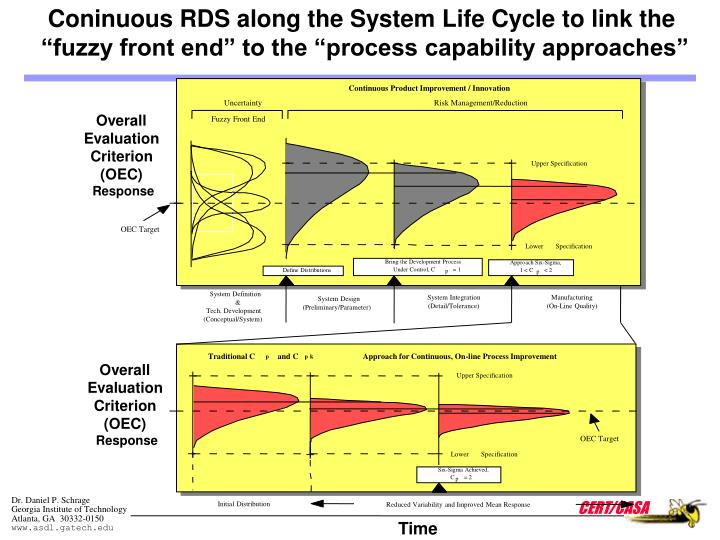 Coninuous RDS along the System Life Cycle to link the