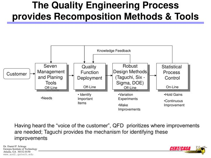 The Quality Engineering Process