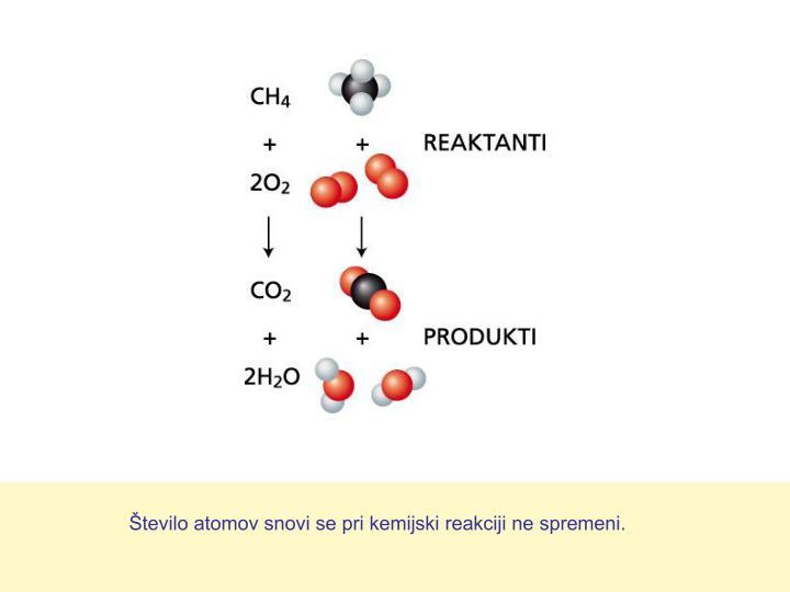 Število atomov snovi se pri kemijski reakciji ne spremeni.