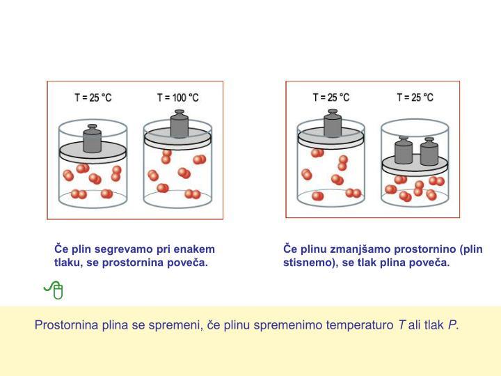 Če plin segrevamo pri enakem tlaku, se prostornina poveča.