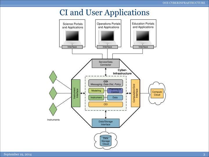 CI and User Applications