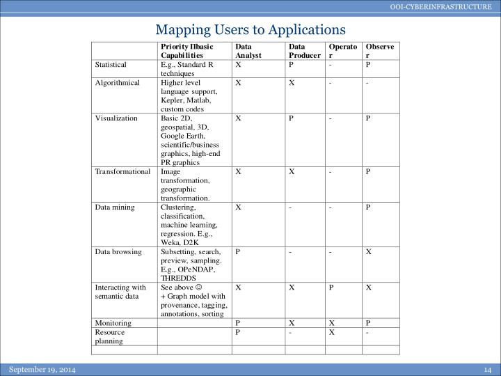 Mapping Users to Applications