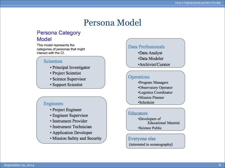 Persona Model