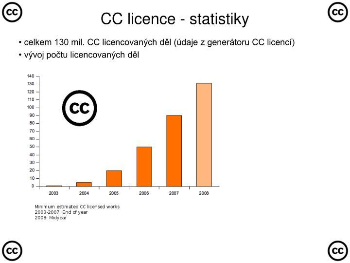CC licence - statistiky