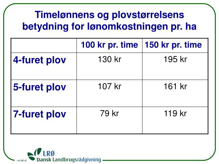 Timelønnens og plovstørrelsens betydning for lønomkostningen pr. ha