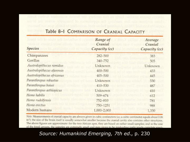 Source: Humankind Emerging, 7th ed