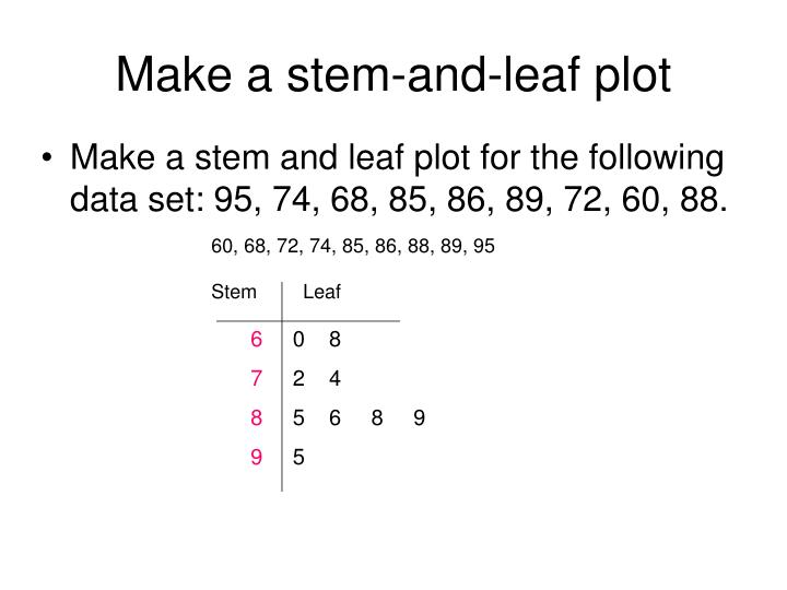 Make a stem-and-leaf plot