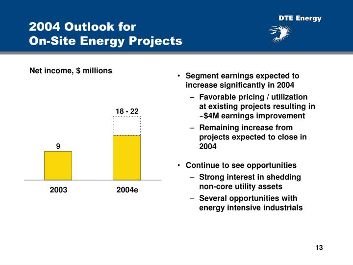 2004 Outlook for                          On-Site Energy Projects