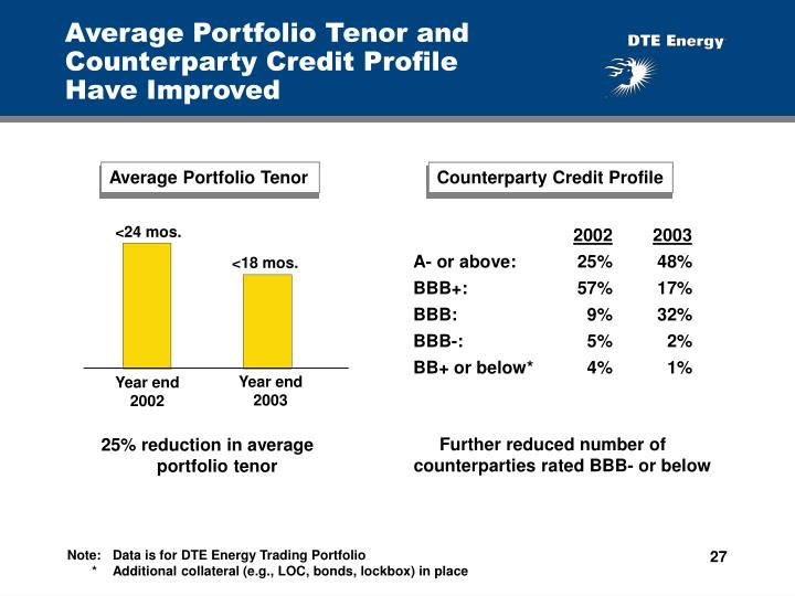 Average Portfolio Tenor and Counterparty Credit Profile         Have Improved