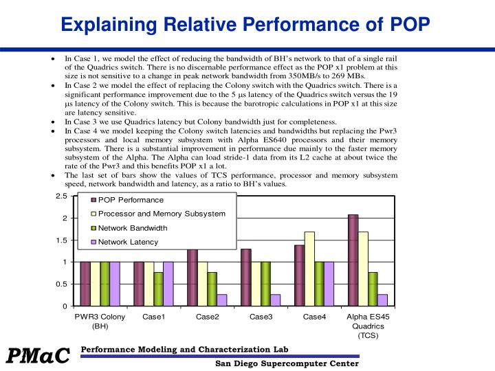 Explaining Relative Performance of