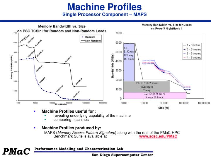 Machine Profiles