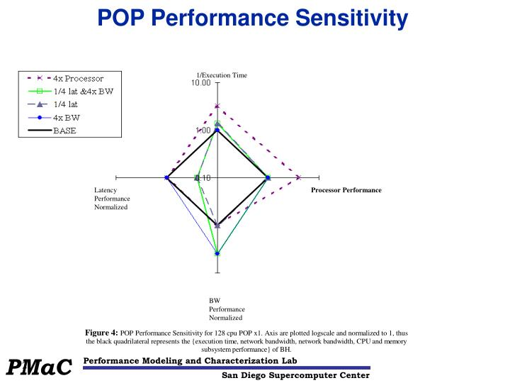 POP Performance Sensitivity