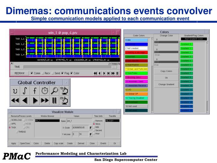Dimemas: communications events convolver