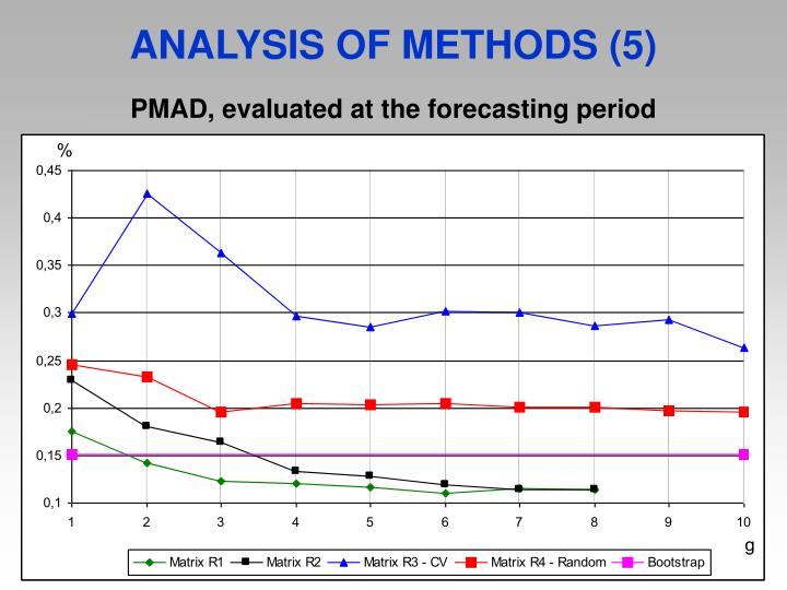 ANALYSIS OF METHODS (5)