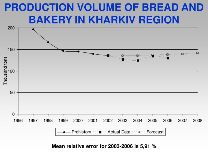 PRODUCTION VOLUME OF BREAD AND BAKERY IN KHARKIV REGION