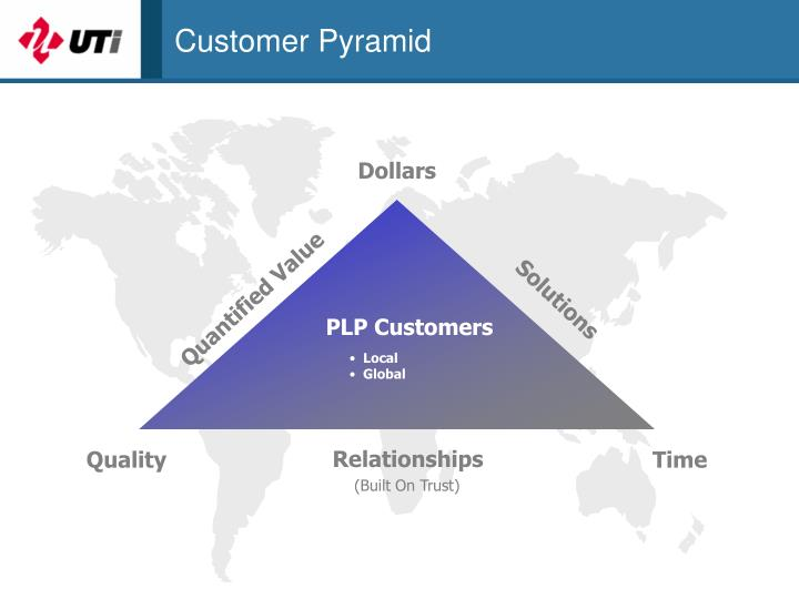 Customer Pyramid