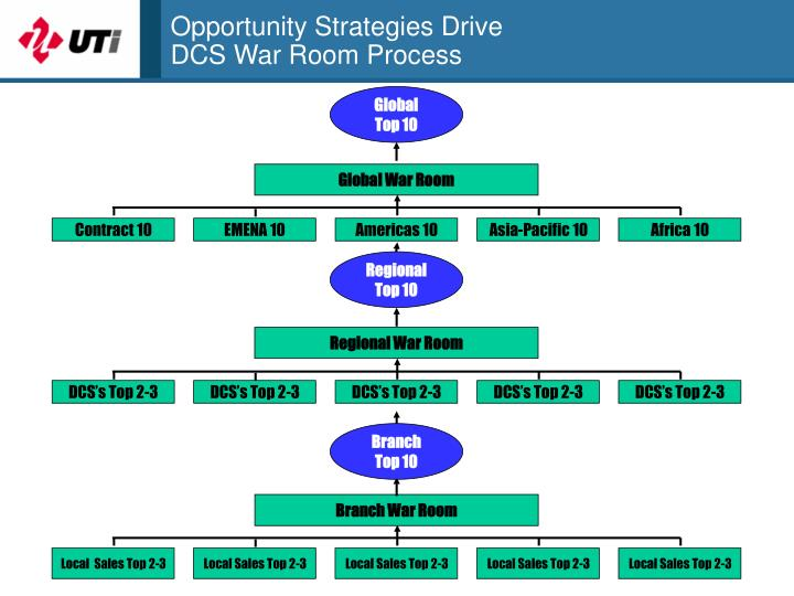 Opportunity Strategies Drive