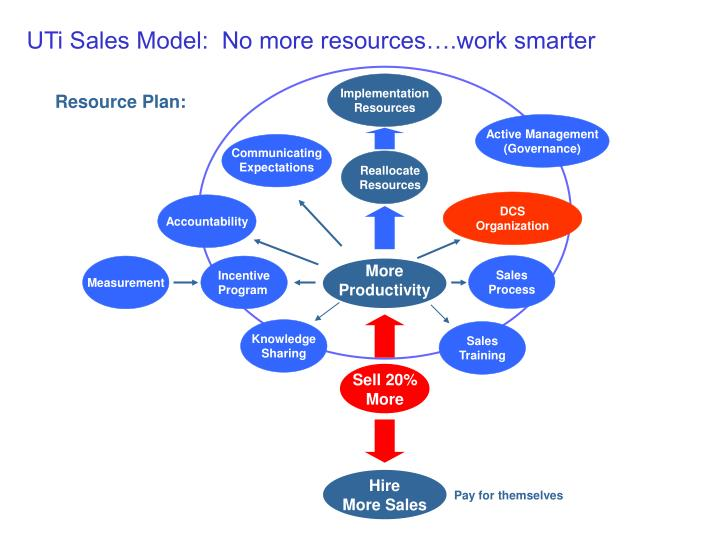 UTi Sales Model:  No more resources….work smarter