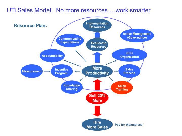 UTi Sales Model:  No more resources….work smarter